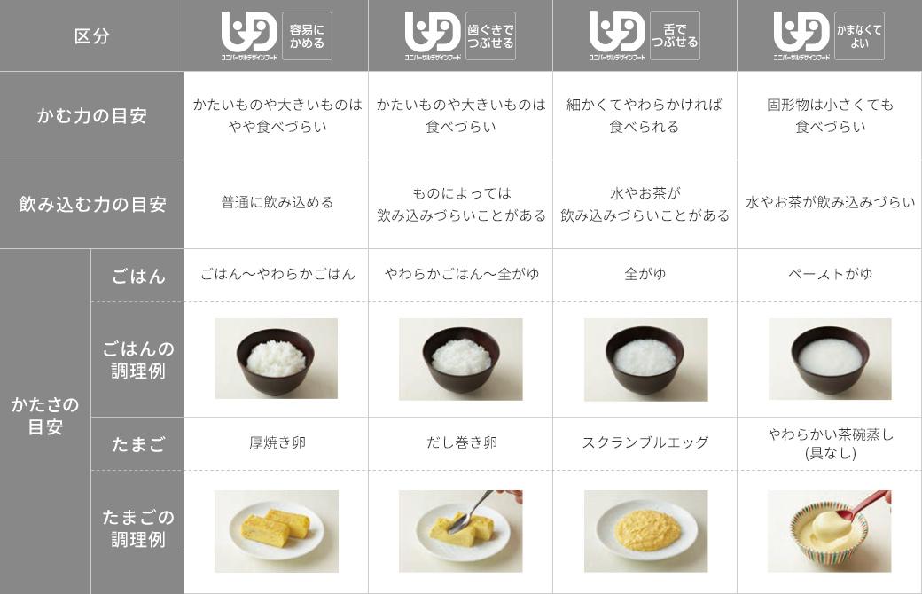 ユニバーサル デザイン 商品