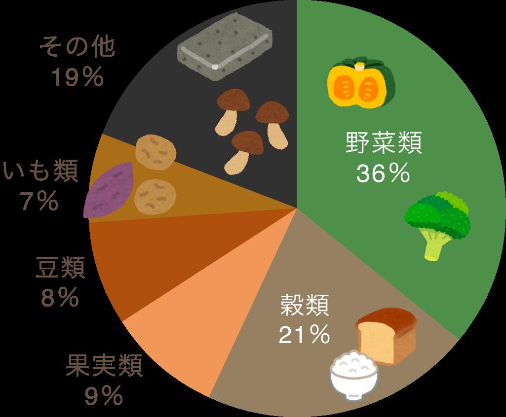 の 野菜 繊維 食物 多い